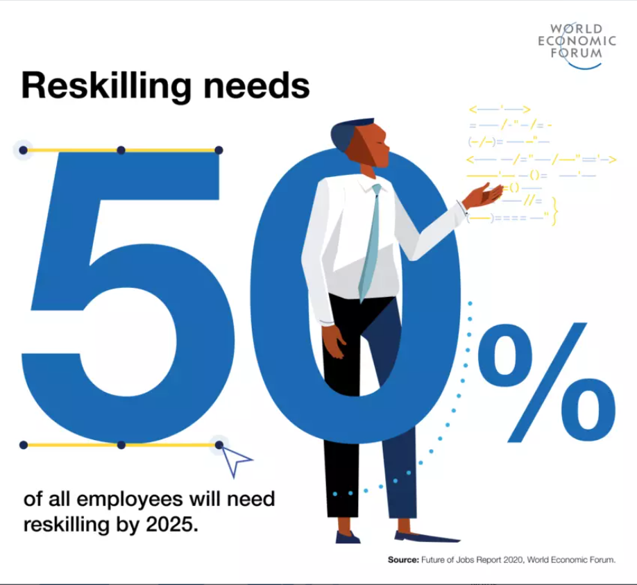 reskilling for future of jobs