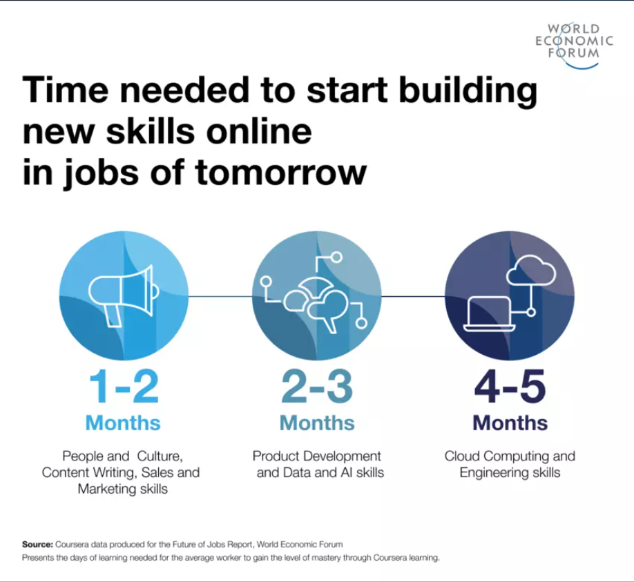 online learning for reskilling for future of  jobs